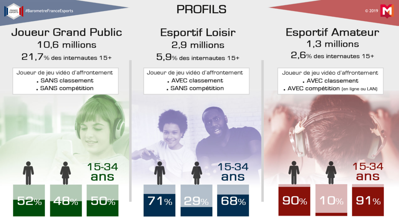 PROFILS-Esport en France